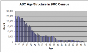 ABC Age Structure