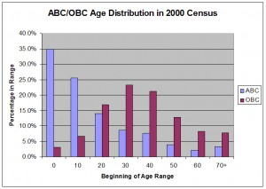ABC/OBC Age Distribution